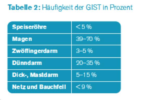 Häufigkeit-der-GIST-in-Prozent